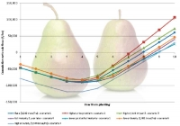 Expected returns from Deliza®­ —a new red-blushed pear (part 3)